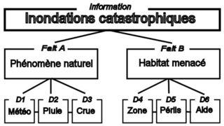 Chapitre 2 Figure 2.1